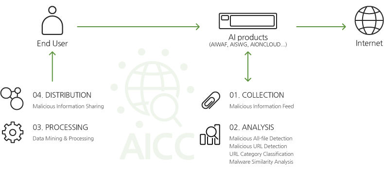 Monitorapp's AICC for TI structure graphic