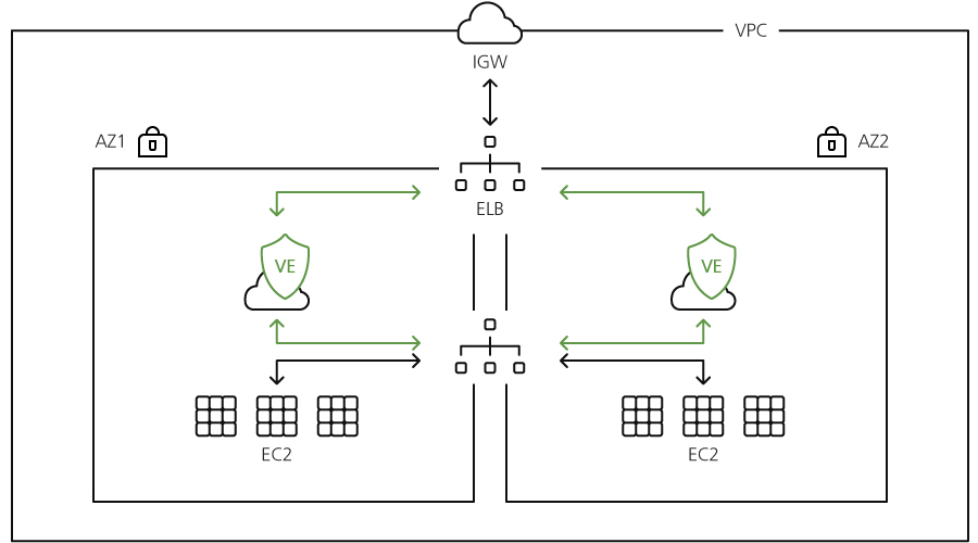 graphic of AIWAF-VE configuration on AWS