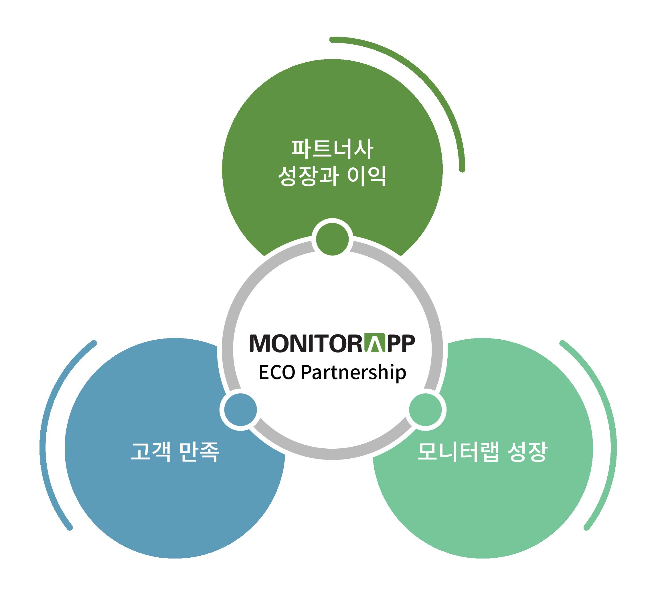 고객 만족 파트너사 성장과 이익 모니터랩 성장이라고 써진 푸른 원 3개 가운데 MONITORAPP ECO PARTNERSHIP이라고 쓰여진 원