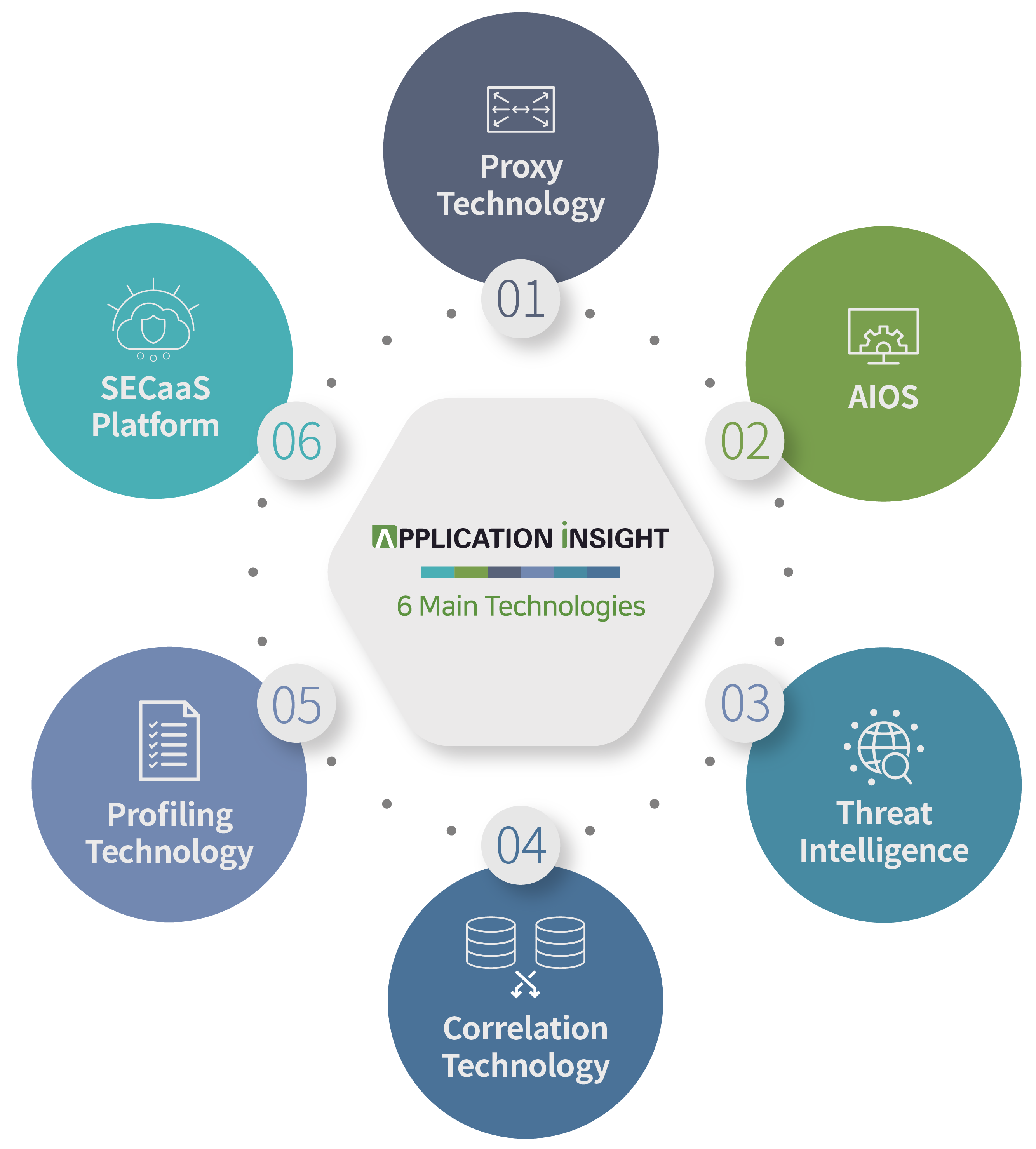 6 Technology by APPLICATION INSIGHT graphics